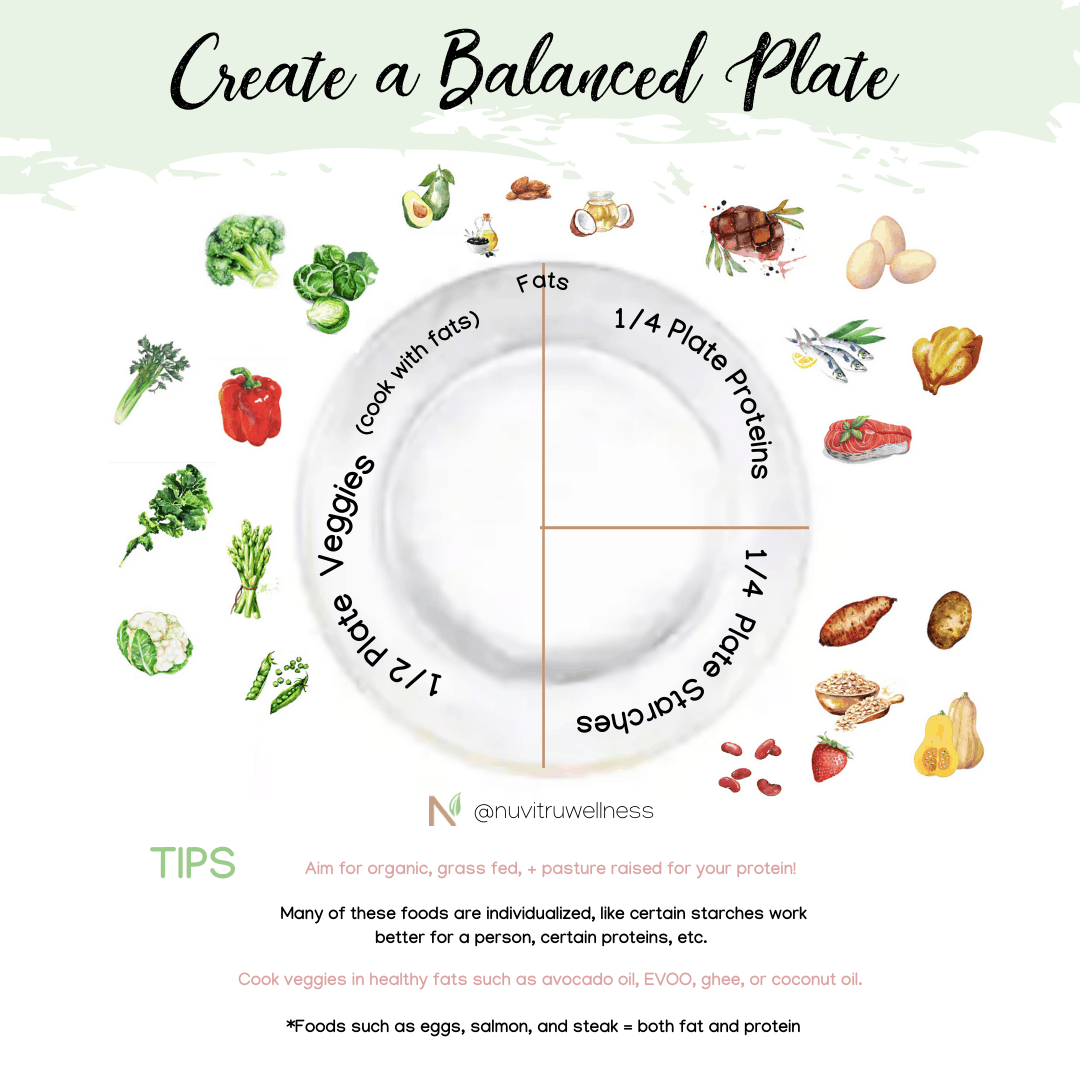 Balanced Plate, How To Fix Undereating, Undereating